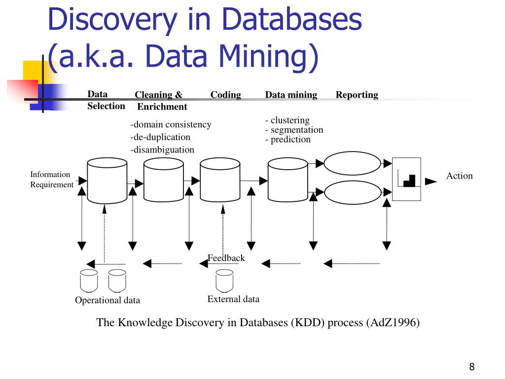 The Process of Knowledge Discovery in Databases (a.k.a. Data Mining)