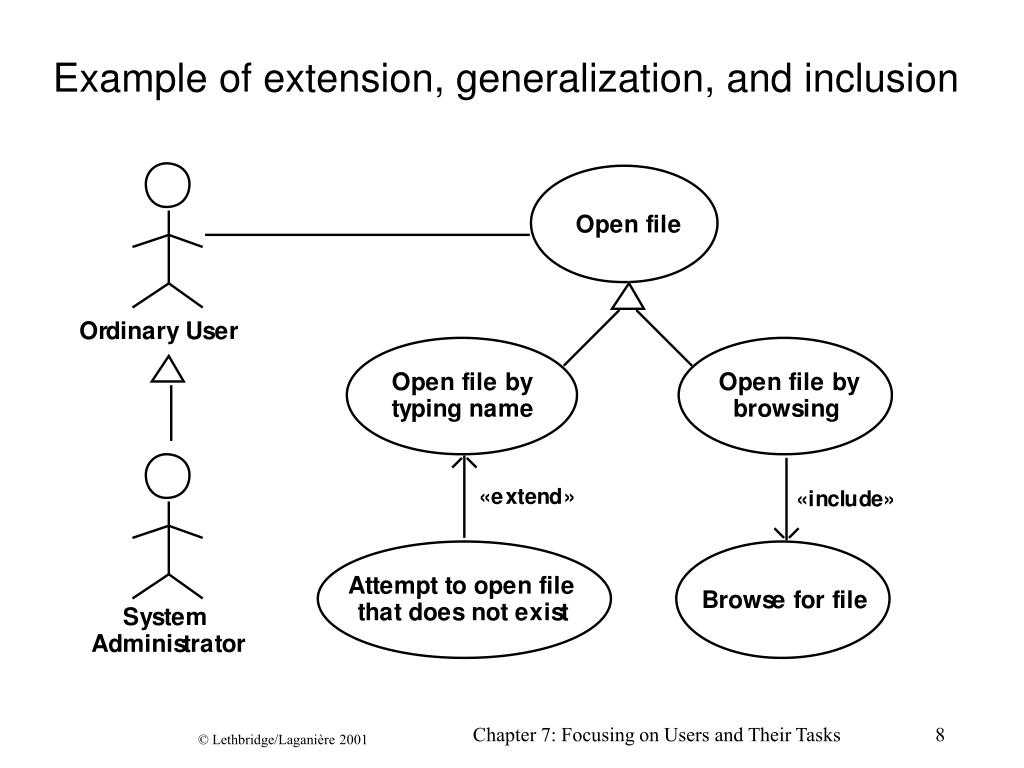Example of extension, generalization, and inclusion