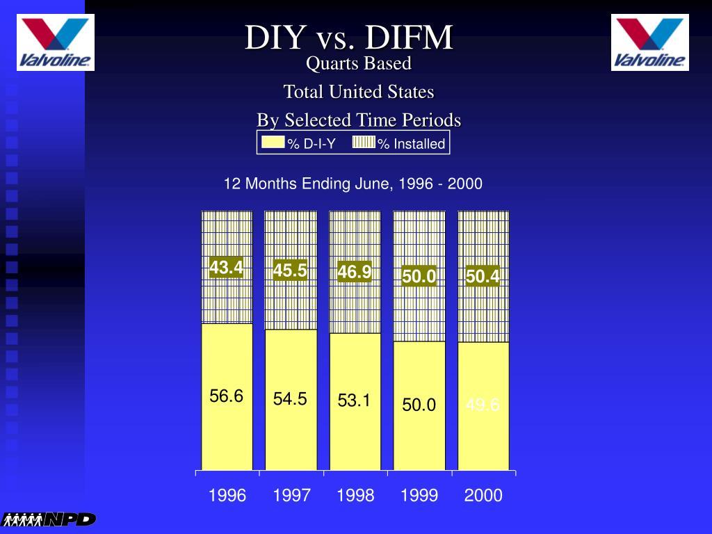 DIY vs. DIFM
