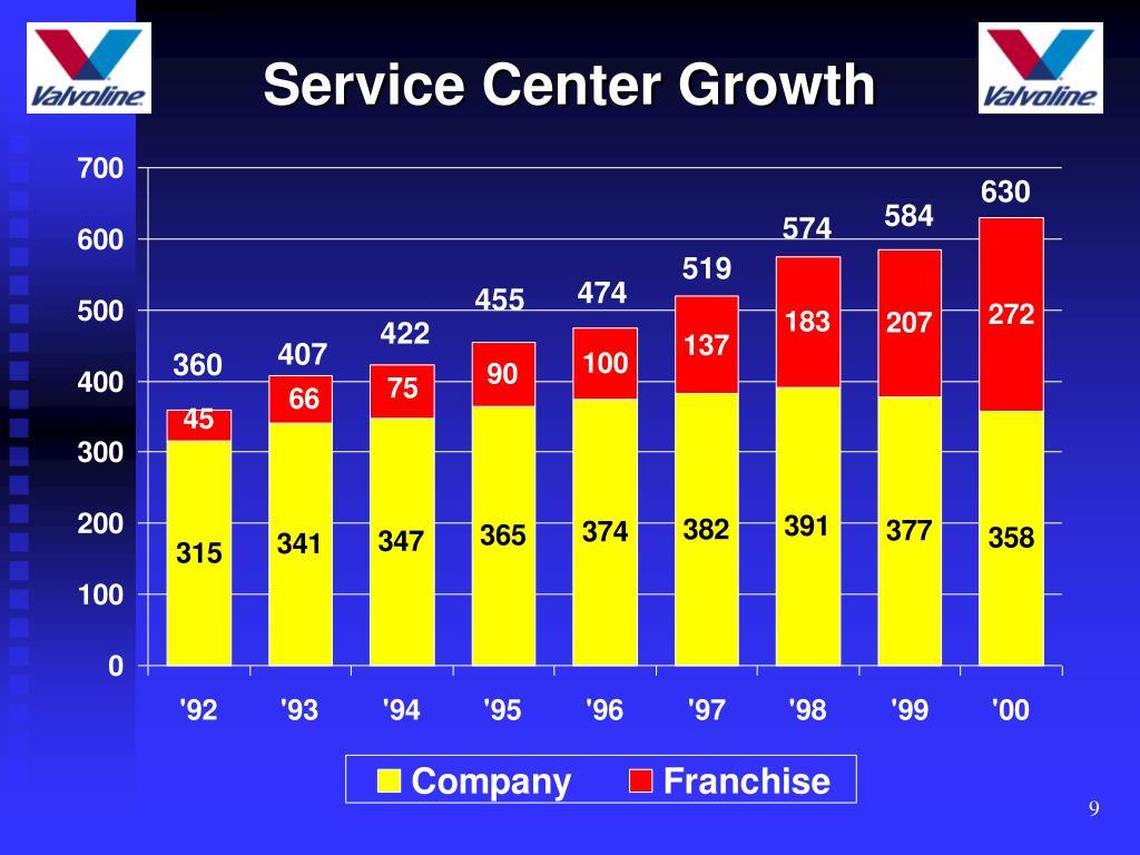 Service Center Growth