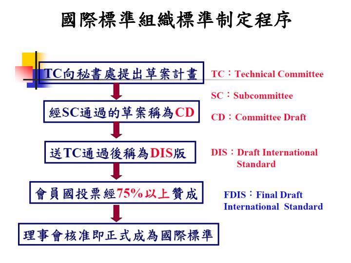 國際標準組織標準制定程序