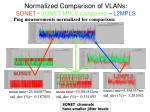normalized comparison of vlans sonet sonet mpls composed l2mpls