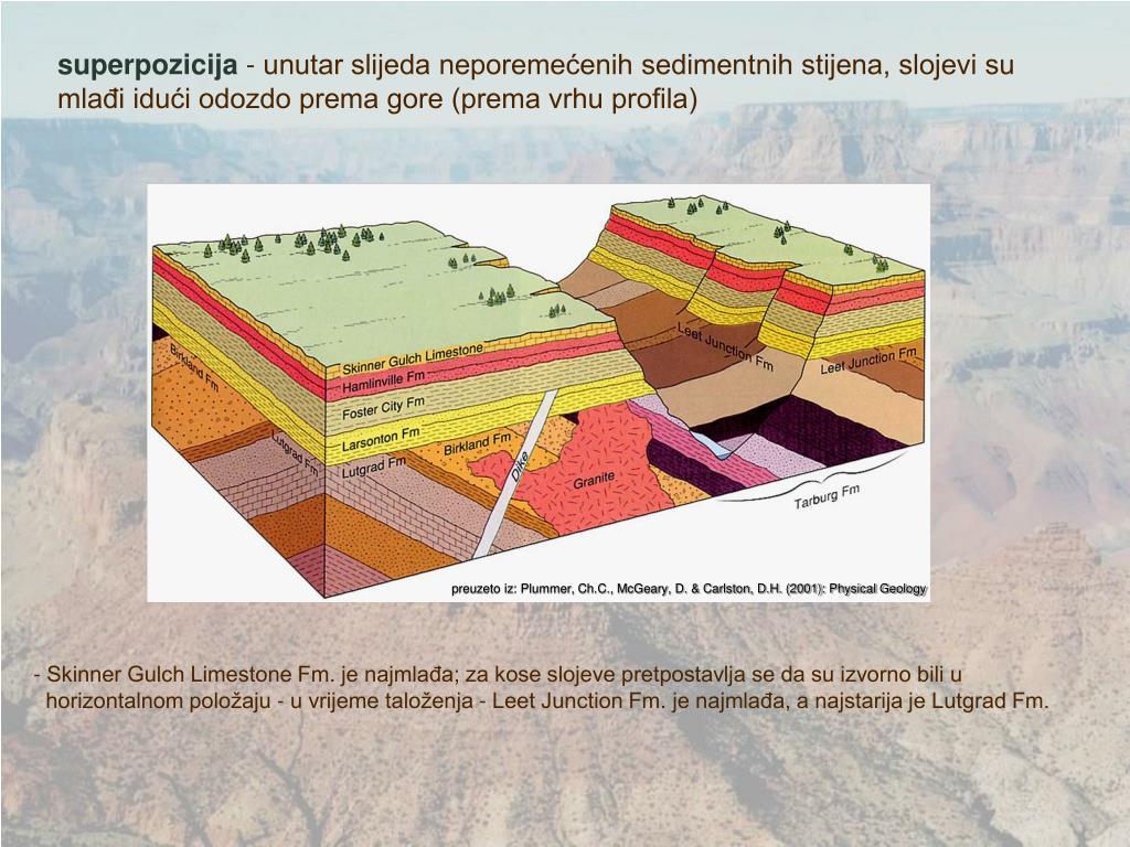 Radioaktivno datiranje doba stijena