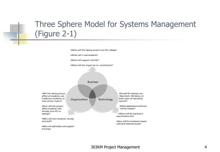 summarize the three sphere model of systems managment The four-stage model of cost systems design management  stage 3 systems would produce financial summaries of a  the three stages of activity-based management.