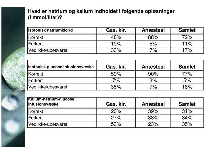 Hvad er natrium og kalium indholdet i følgende opløsninger (i mmol/liter)?