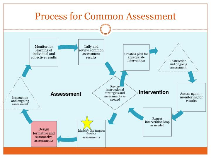 Process for Common Assessment
