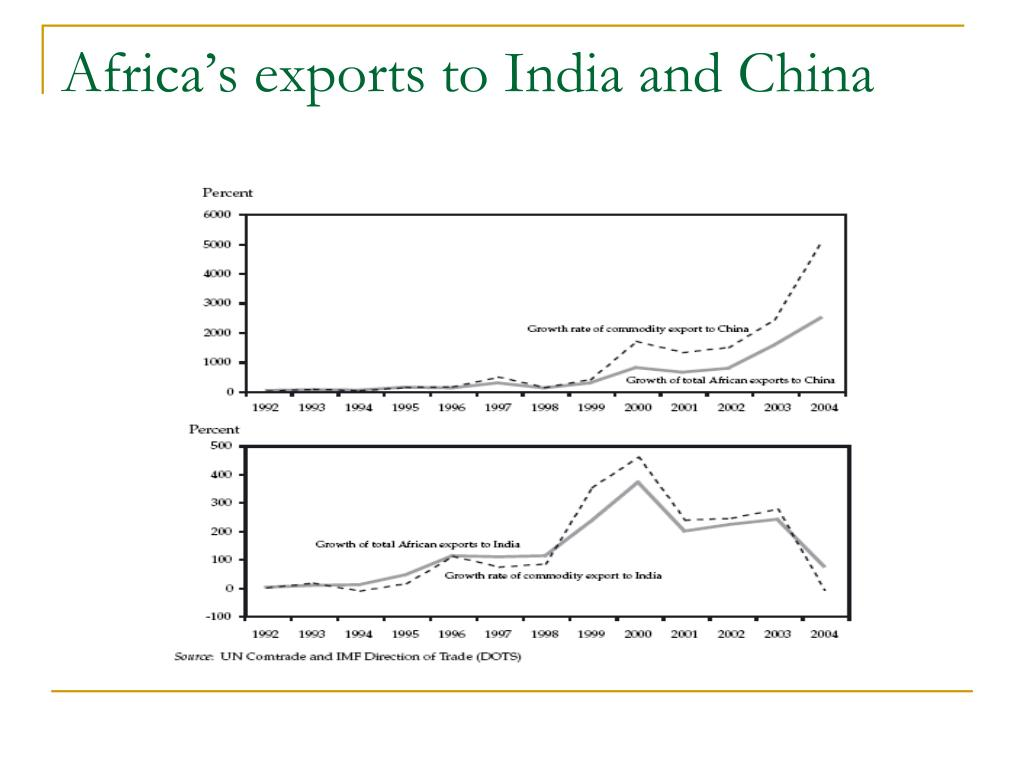 Africa's exports to India and China