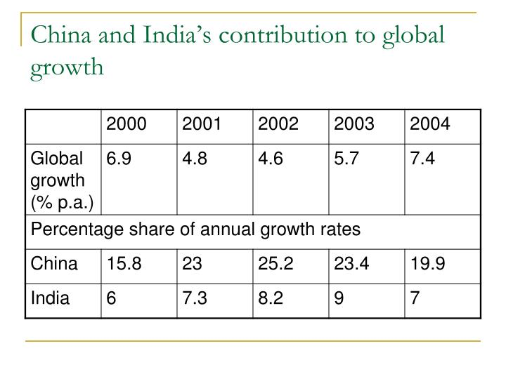China and india s contribution to global growth