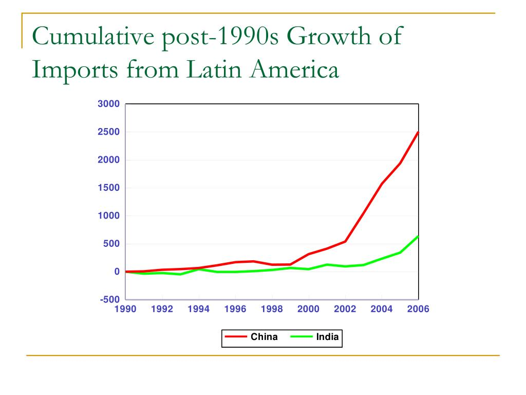 Cumulative post-1990s Growth of Imports from Latin America