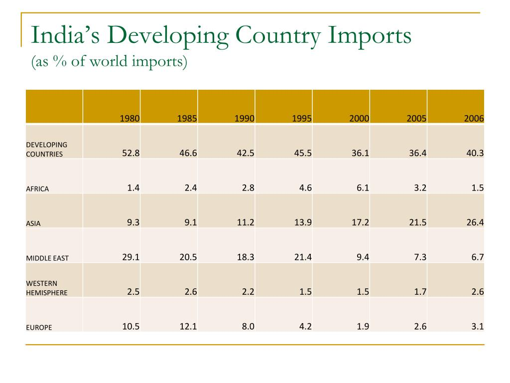 India's Developing Country Imports
