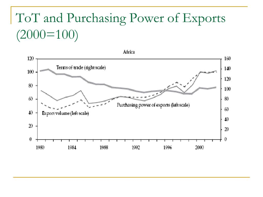 ToT and Purchasing Power of Exports (2000=100)