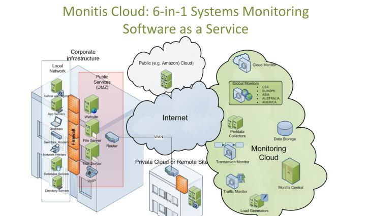 monitis cloud 6 in 1 systems monitoring software as a service n.