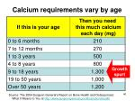 calcium requirements vary by age