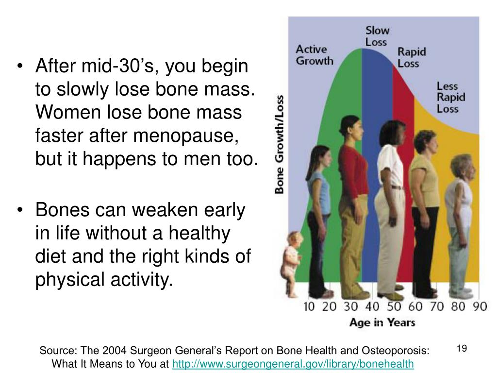 After mid-30's, you begin to slowly lose bone mass. Women lose bone mass faster after menopause, but it happens to men too.