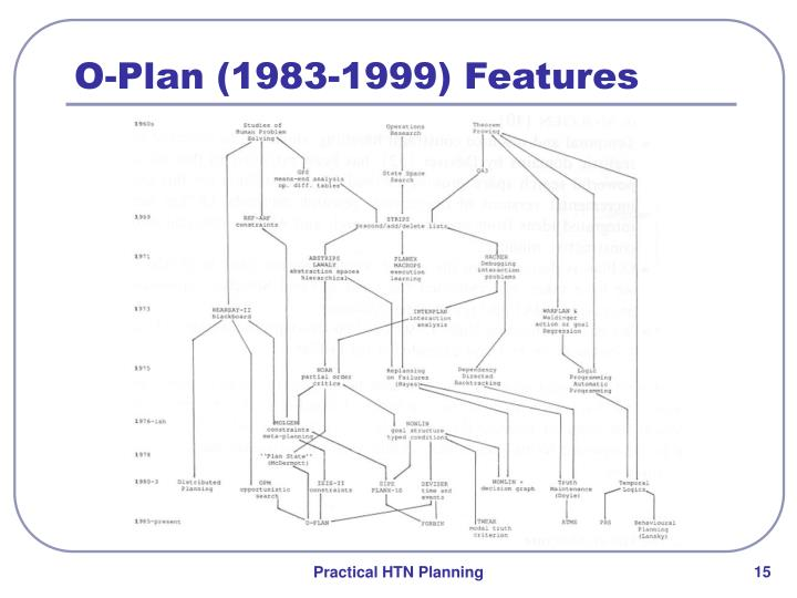 O-Plan (1983-1999) Features