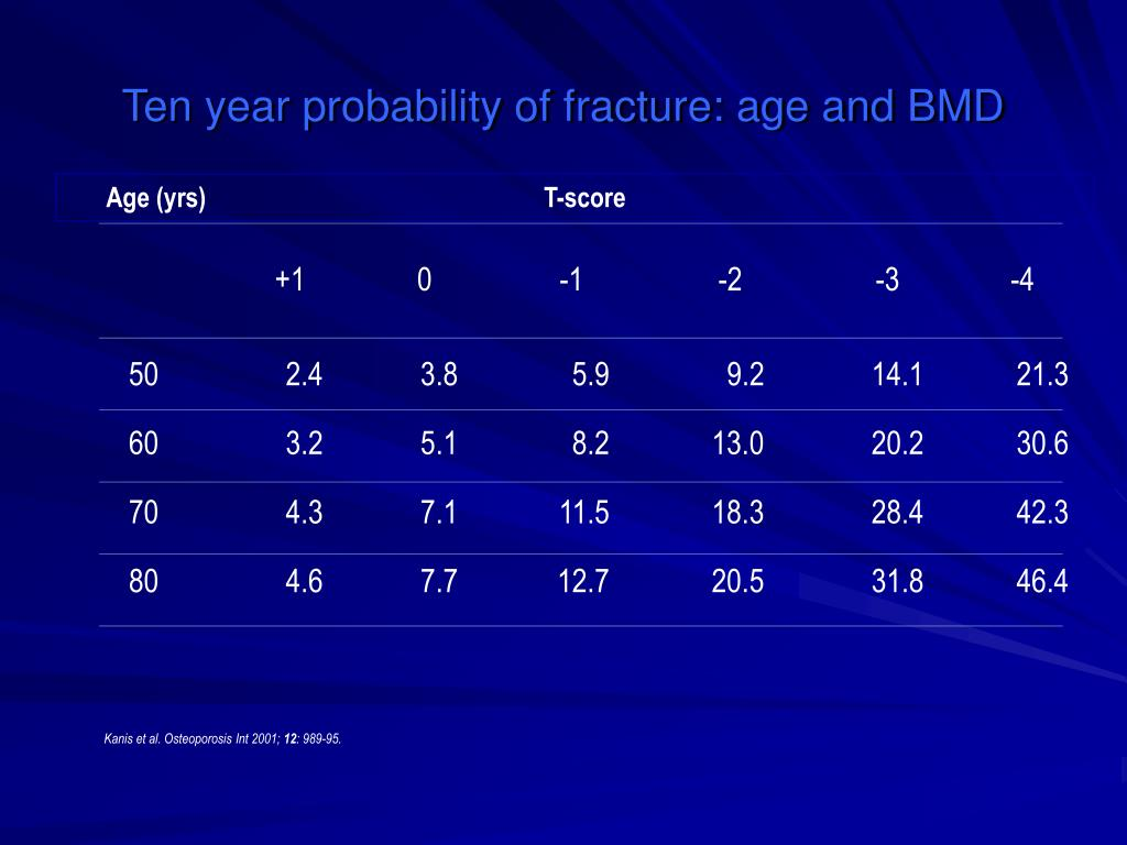 Ten year probability of fracture: age and BMD