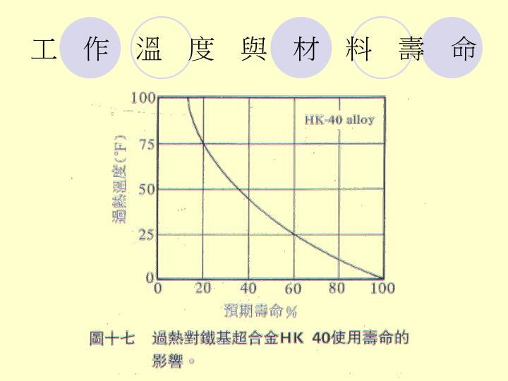 工作溫度與材料壽命