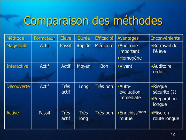 Comparaison des méthodes