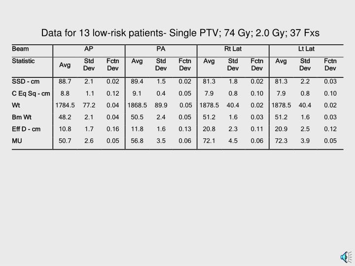 Data for 13 low-risk patients- Single PTV; 74 Gy; 2.0 Gy; 37 Fxs