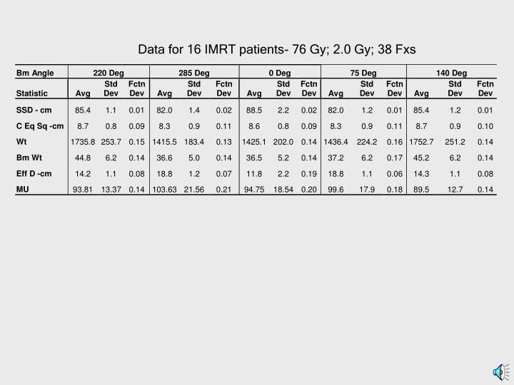 Data for 16 IMRT patients- 76 Gy; 2.0 Gy; 38 Fxs