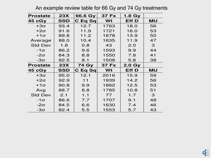 An example review table for 66 Gy and 74 Gy treatments