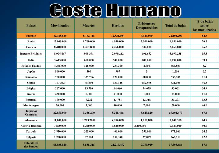 Coste Humano