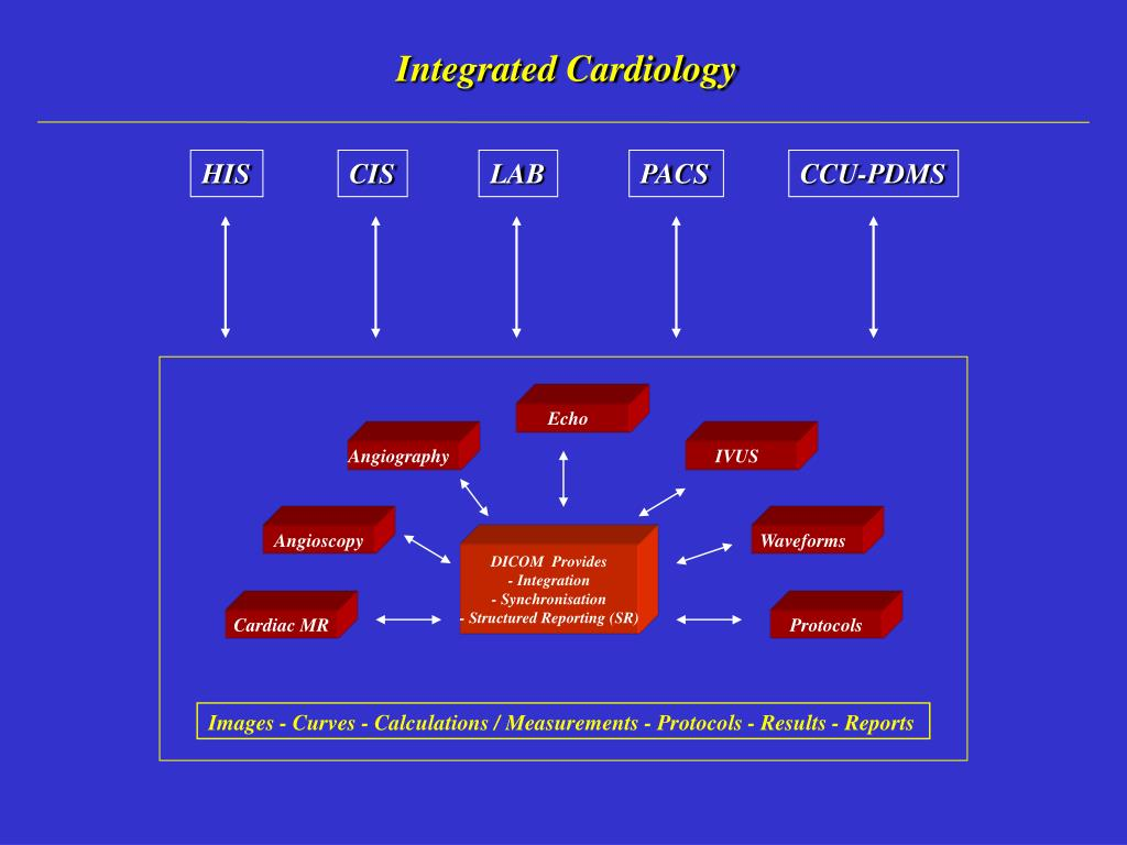 Integrated Cardiology