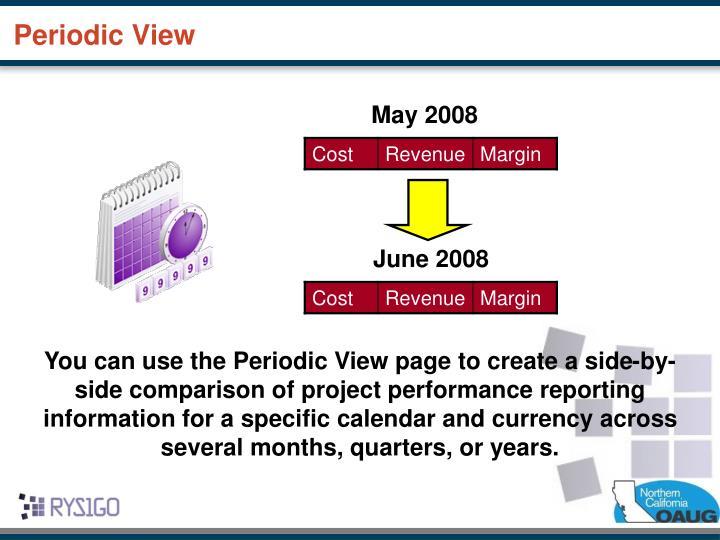 Periodic View
