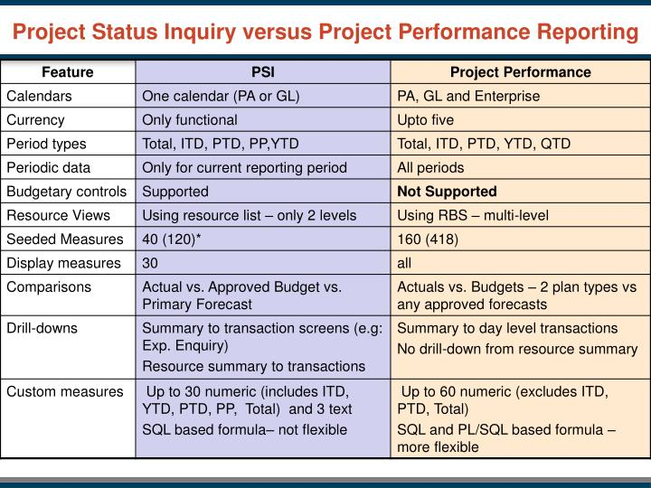 Project Status Inquiry versus Project Performance Reporting