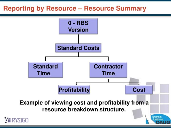 Reporting by Resource – Resource Summary