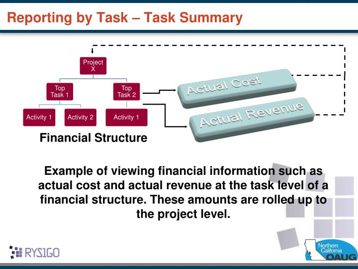 Reporting by Task – Task Summary