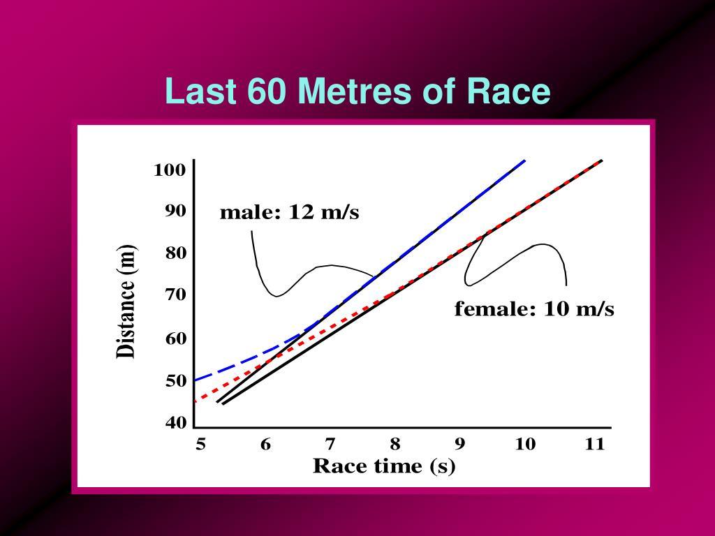 Last 60 Metres of Race