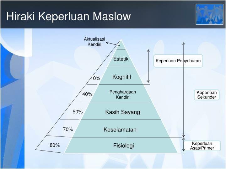 Hiraki Keperluan Maslow