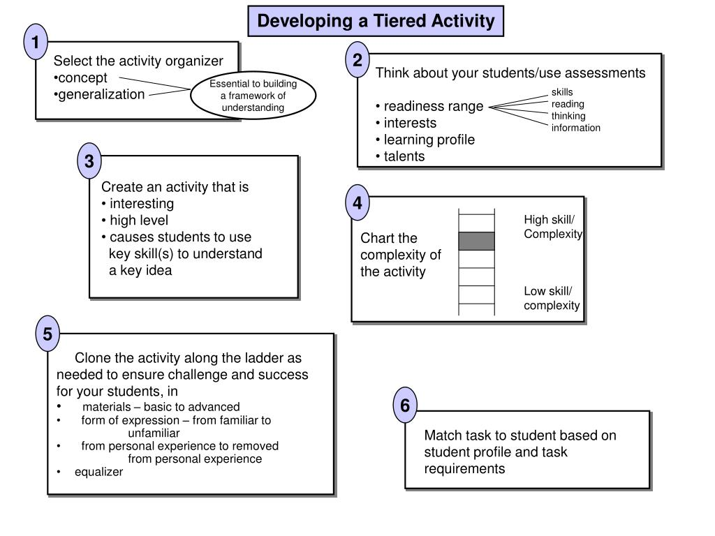 Create an activity that is