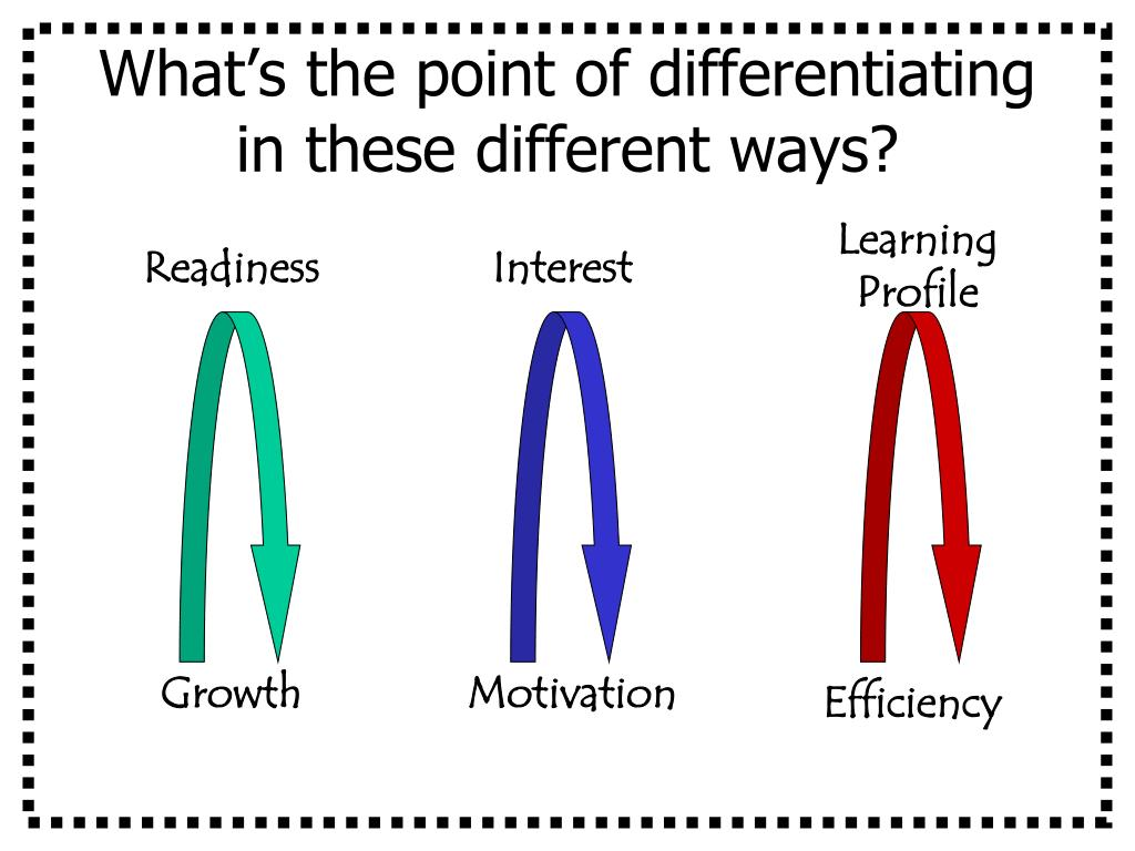 What's the point of differentiating in these different ways?