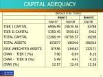 capital adequacy