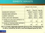 domestic deposits