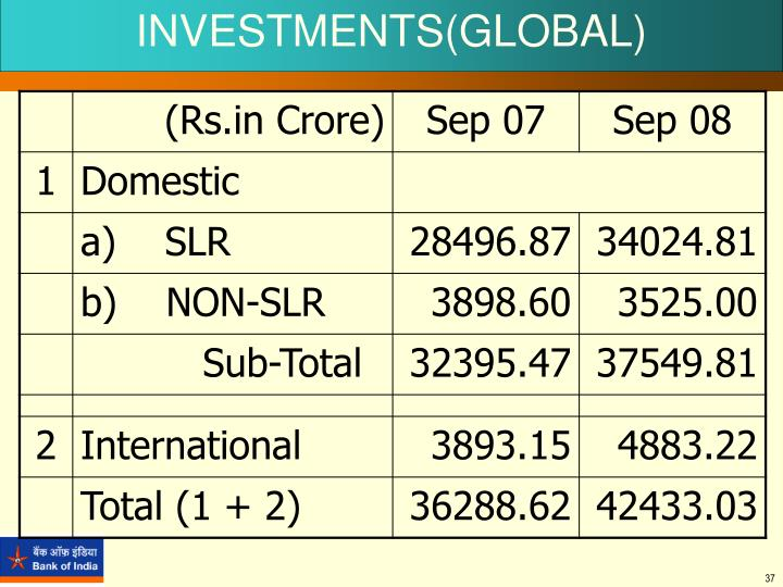 INVESTMENTS(GLOBAL)