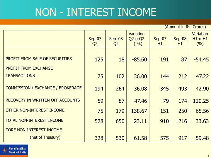 NON - INTEREST INCOME