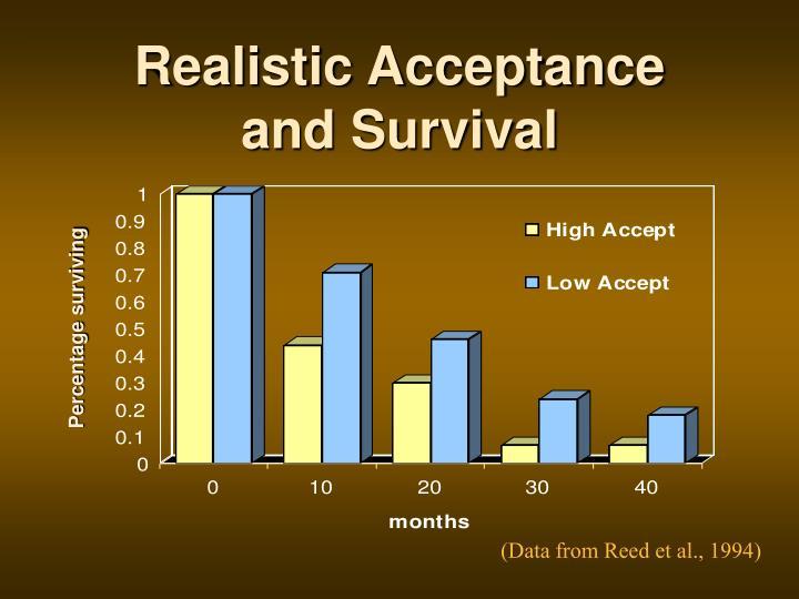 Realistic Acceptance