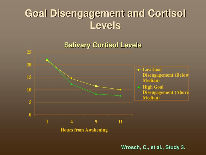 Goal Disengagement and Cortisol Levels