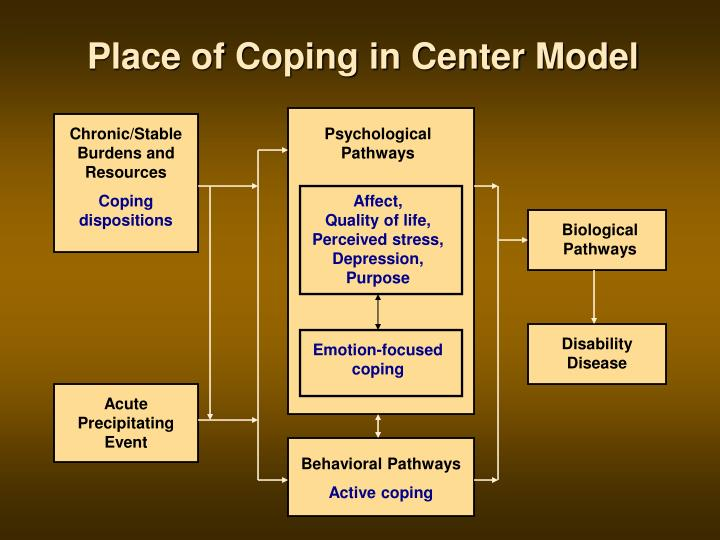 Place of Coping in Center Model