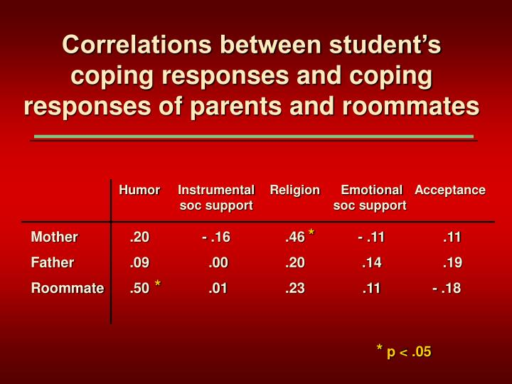 Correlations between student's coping responses and coping responses of parents and roommates