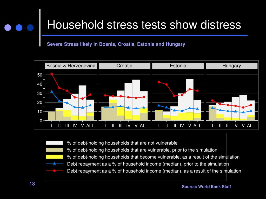 Household stress tests show distress