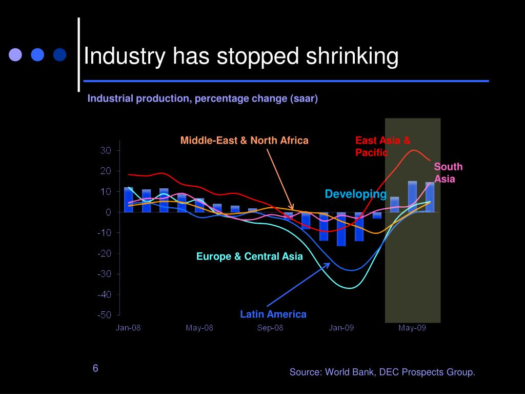 Industry has stopped shrinking