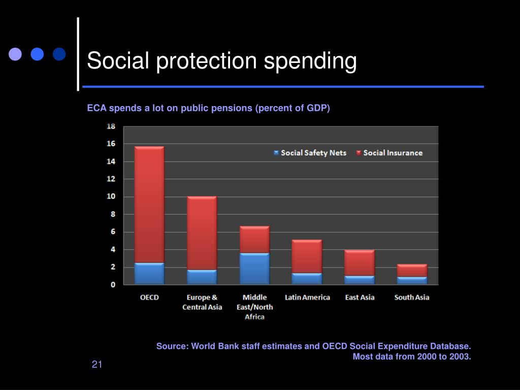 Social protection spending