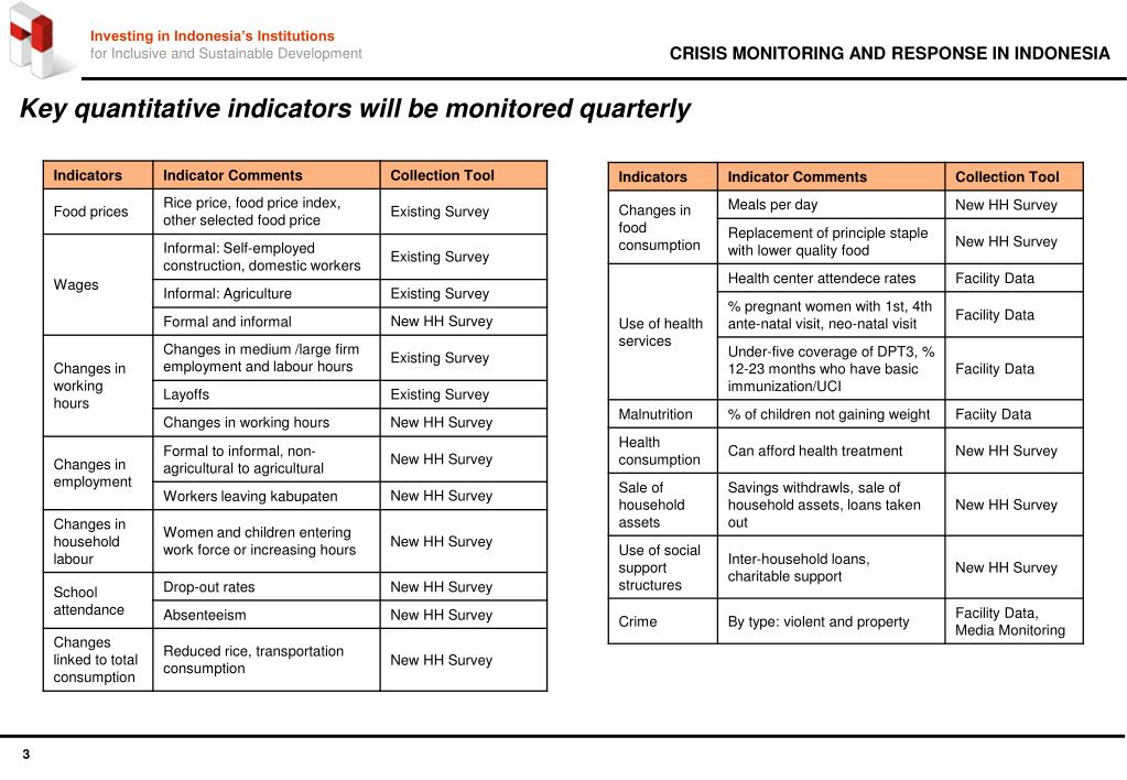 Key quantitative indicators will be monitored quarterly