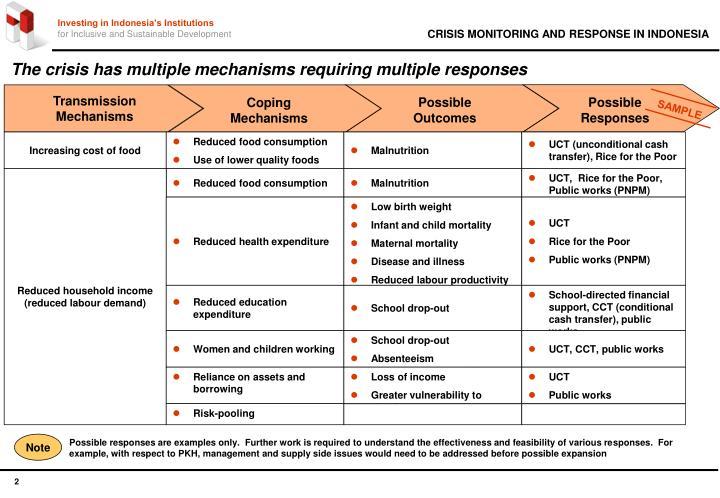 The crisis has multiple mechanisms requiring multiple responses