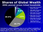 shares of global wealth 2000 poorest versus richest households