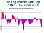 the log percent gdp gap in the u s 1950 2010